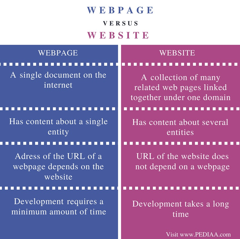 Difference-Between-Webpage-and-Website