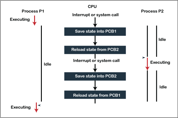 context-switching-in-the-operating-system
