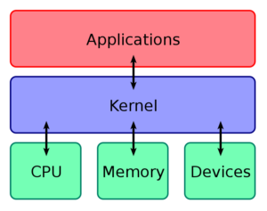 What is the Function of the Kernel of an Operating System?