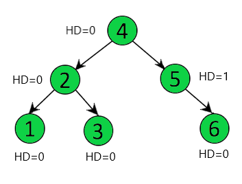 Balanced Binary Tree