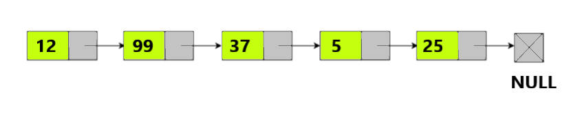 Detect and Remove Loop in a Linked List