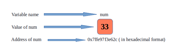 Diagramatic representation of address of a variable using pointer notation.