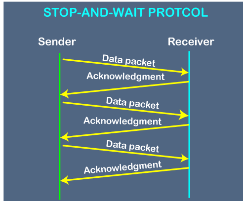 Diagramatic representation of stop and wait protocol
