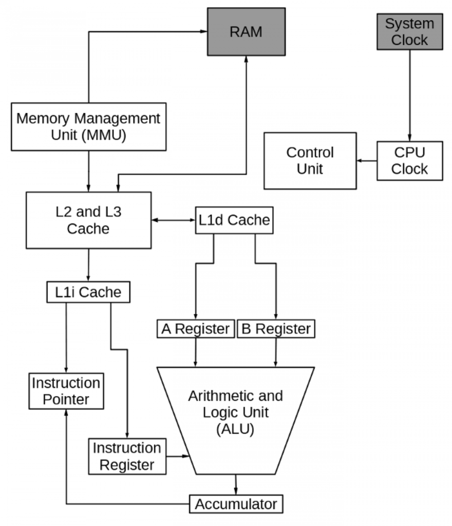 Components of CPU and Their Functions in Computer