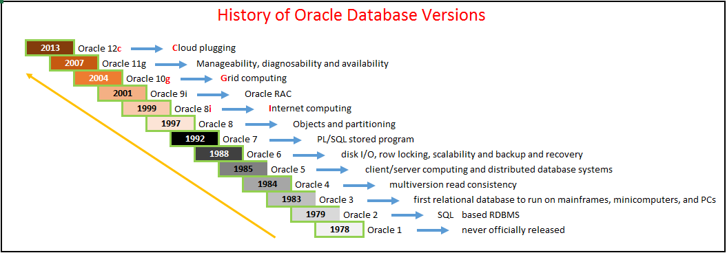 History of Oracle Database (Versions)