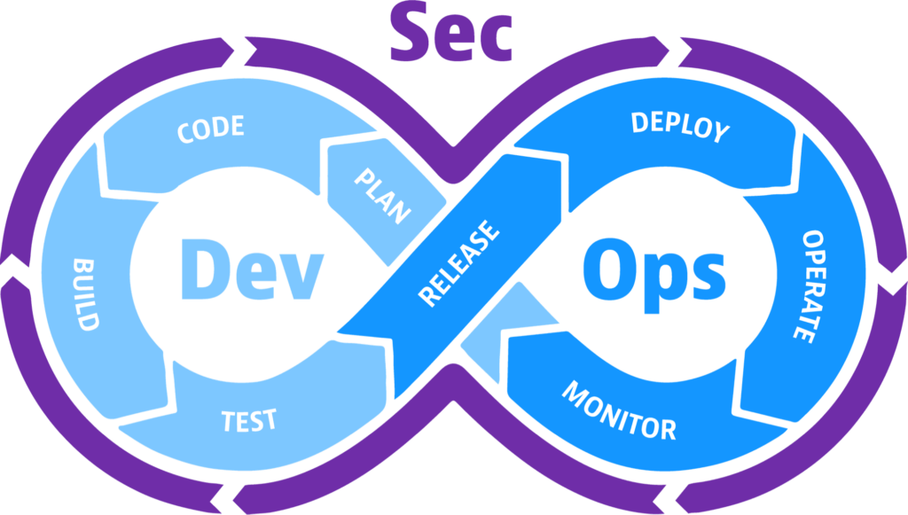 What is DevSecOps? Why Is It So Popular?