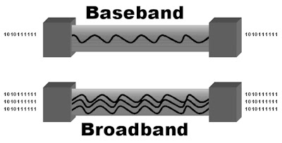 Difference between Baseband and Broadband Transmission