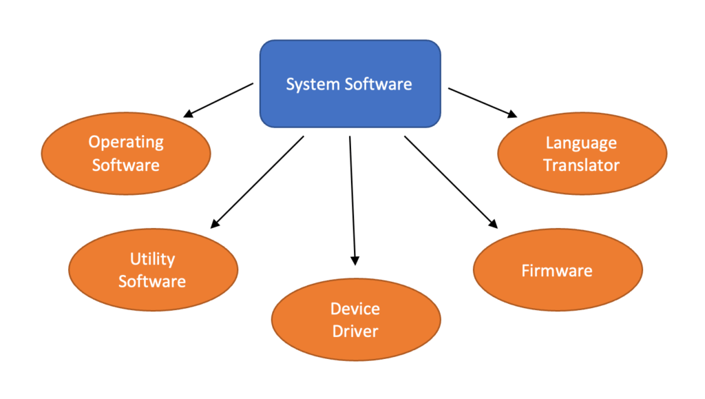 Types of System Software in Computer