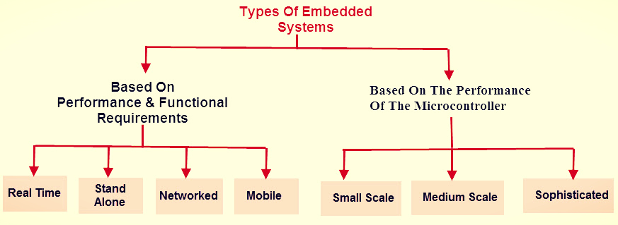 Different Types of Embedded Systems
